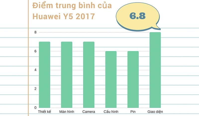 Đánh giá chi tiết Huawei Y5 2017