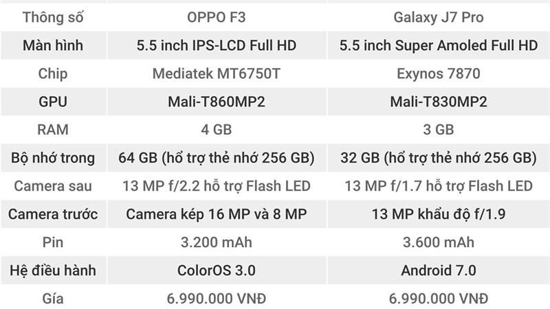 So sánh Galaxy J7 Pro và OPPO F3: Bạn chọn Isaac hay Sơn tùng? - ảnh 1
