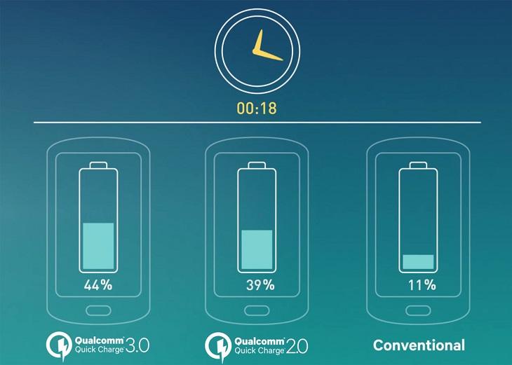 Sạc nhanh Quick Charge 3.0 là gì?