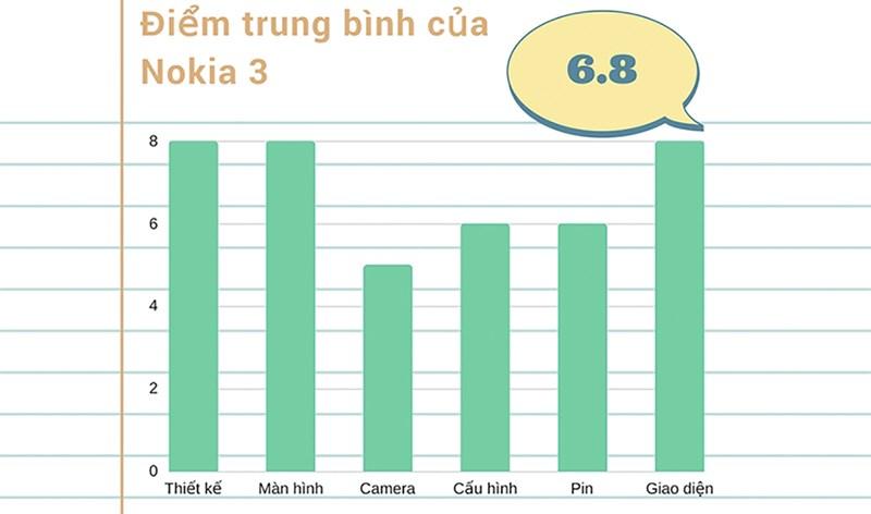 Đánh giá Nokia 3
