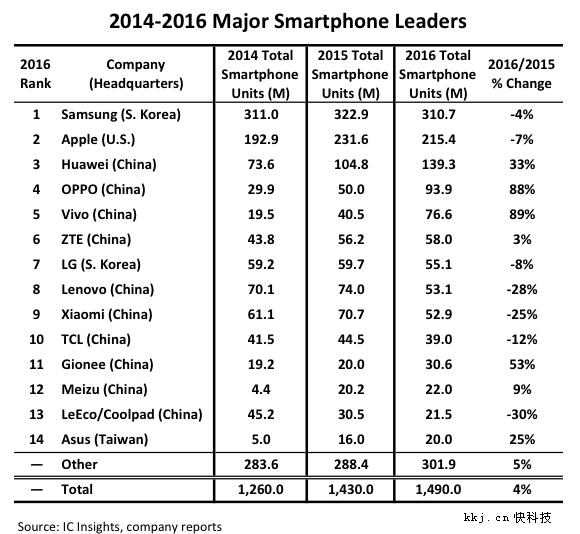 Smartphone Trung Quốc xuất hiện khá nhiều ở 11 nước trên tổng số 14 nước.