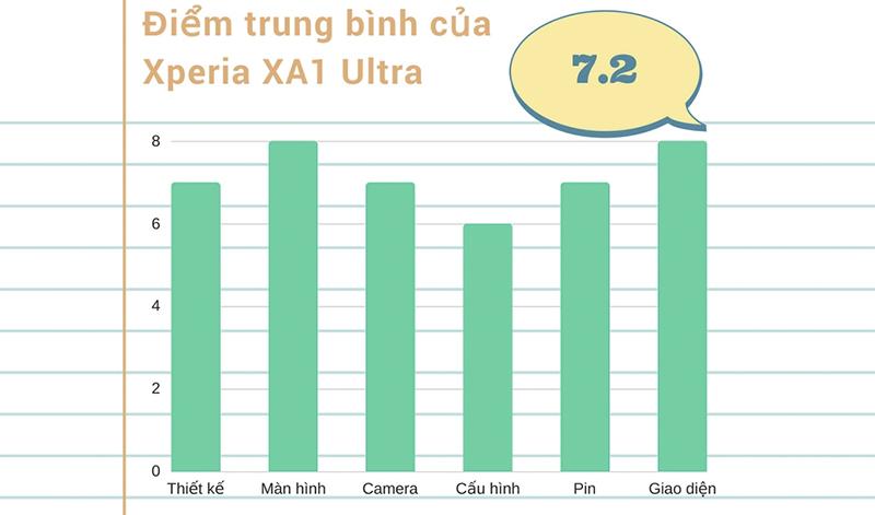 Đánh giá chi tiết Xperia XA1 Ultra