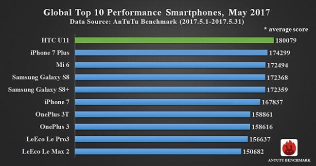 HTC U11 là chiếc smartphone có hiệu năng mạnh nhất trong tháng 5/2017