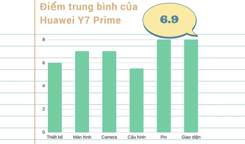 Điểm trung bình của Huawei Y7 Prime
