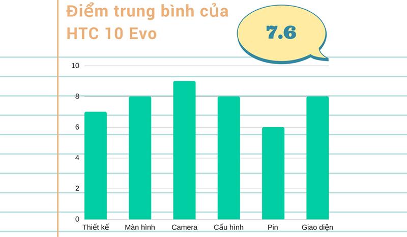 Đánh giá chi tiết HTC 10 Evo