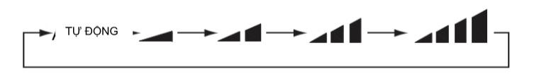 Nhấn nút FAN để lựa chọn tốc độ quạt theo mong muốn
