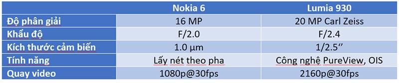 So sánh camera Lumia 930 và Nokia 6