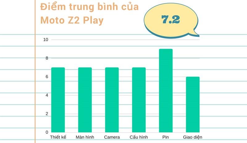 Đánh giá chi tiết Z2 Play
