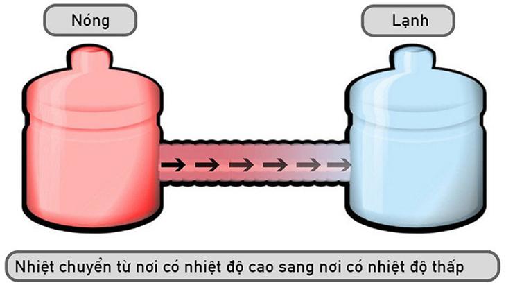 tai-sao-binh-giu-nhiet-lai-giu-nhiet-duoc-1.jpg