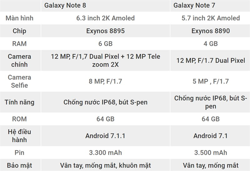 So sánh Galaxy Note 8 và Galaxy Note 7