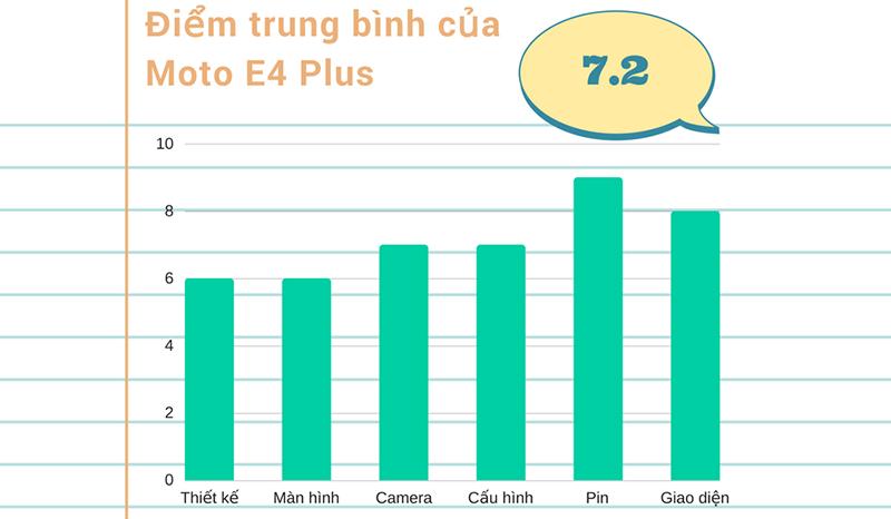 Đánh giá chi tiết Moto E4 Plus
