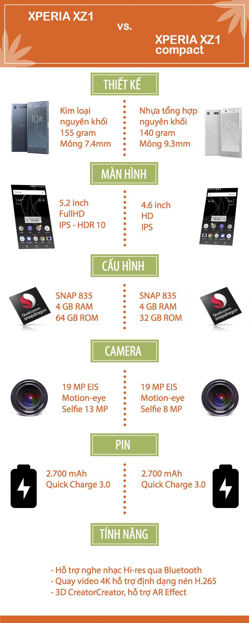 So sánh Xperia XZ1 và Xperia XZ1 compact