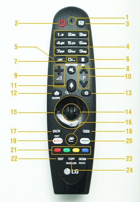 Cách sử dụng remote trên Smart tivi LG 2017
