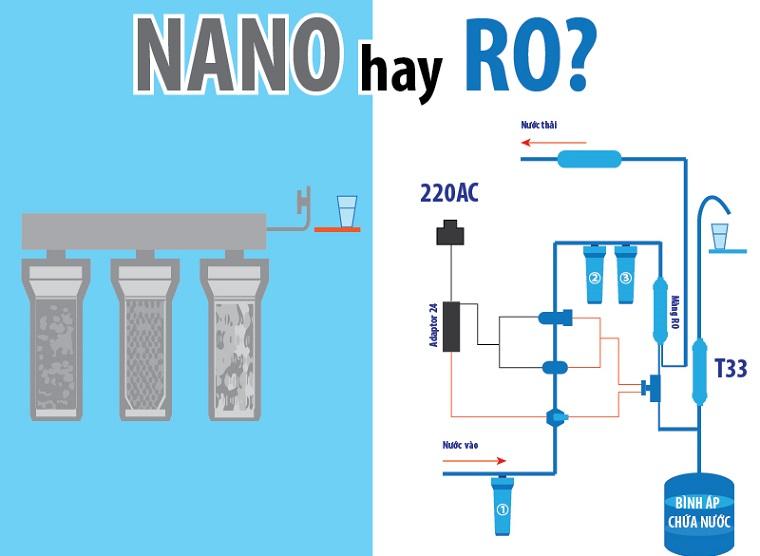 So sánh máy lọc nước Nano & Ro