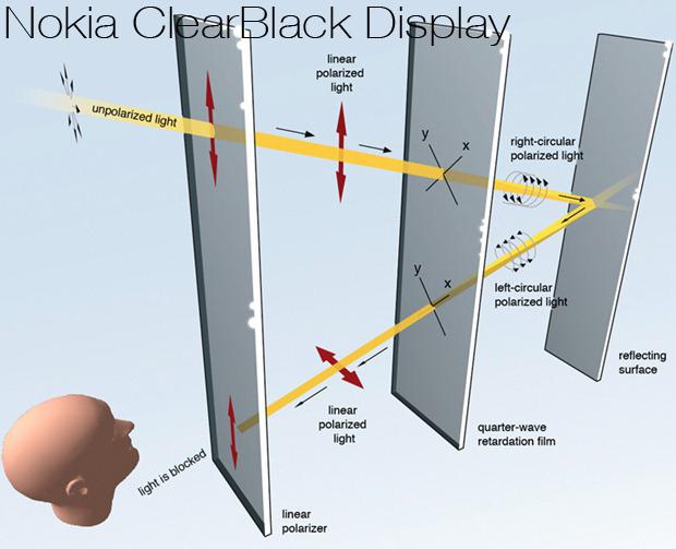 Màn hình Clearblack
