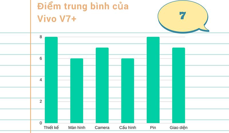 Đánh giá chi tiết Vivo V7+