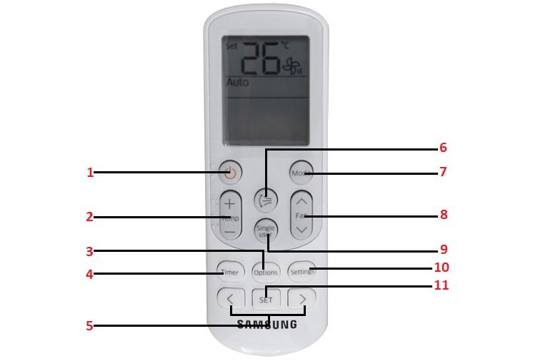 Tên và chức năng các nút bấm trên điều khiển