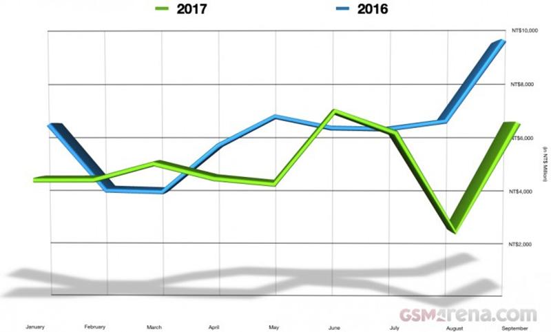 Doanh thu của HTC đã tăng gấp đôi chỉ trong một tháng - ảnh 2