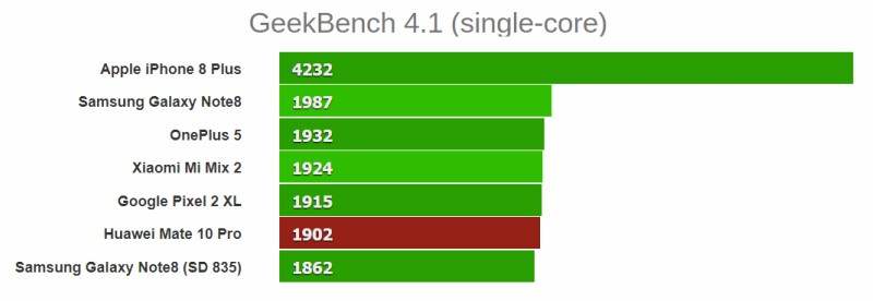GeekBench (4.1) đo điểm số đơn nhân