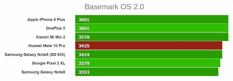 Đánh giá tổng quan bằng phần mềm Basemark OS 2.0