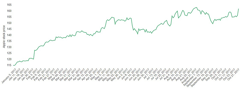 Giá cổ phiếu Apple