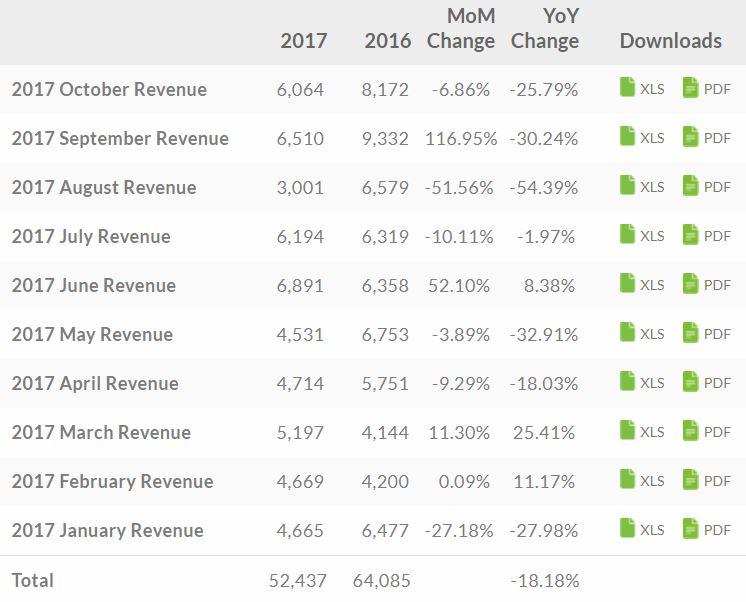 Doanh thu của HTC trong tháng 10 giảm 25.8% so với cùng kỳ năm ngoái