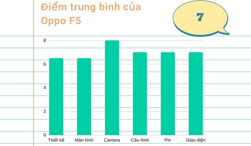 Đánh giá chi tiết Oppo F5