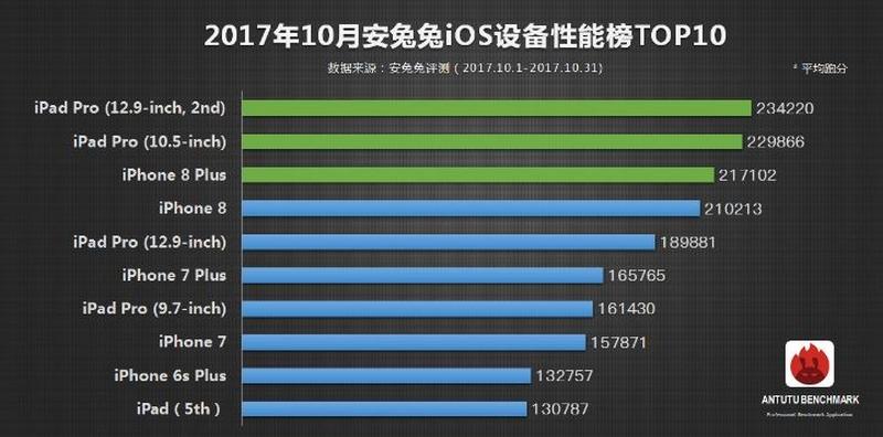 AnTuTu: Top 10 smartphone mạnh nhất thế giới tính đến hết tháng 10/2017