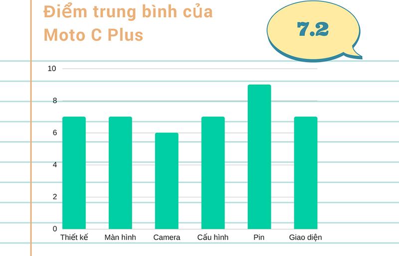 Đánh giá chi tiết Moto C Plus