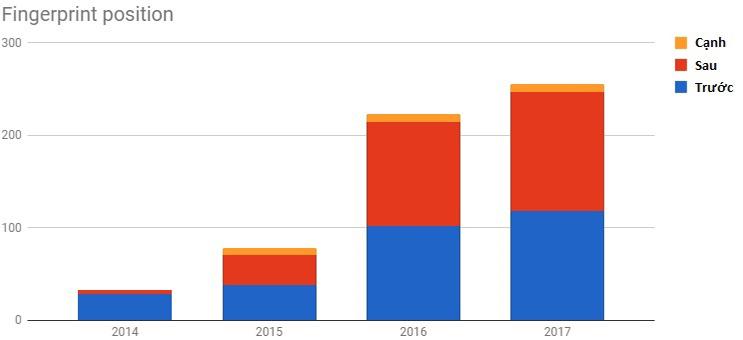 Vị trí cảm biến vân tay từ 2014 - 2017