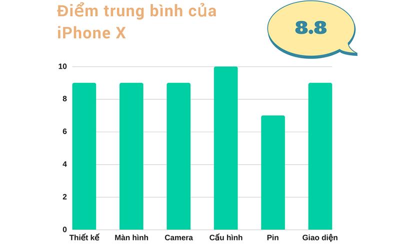 Đánh giá chi tiết iPhone X