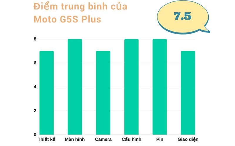 Đánh giá chi tiết Moto G5S Plus