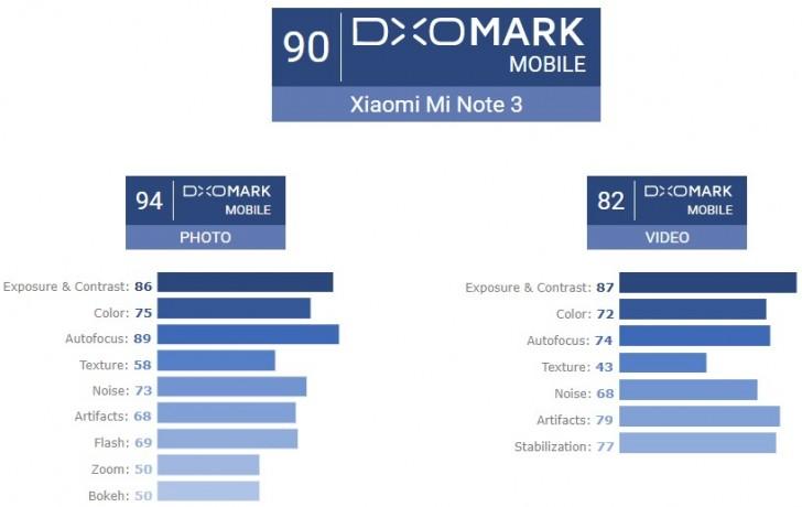 Mi Note 3 đạt điểm tổng 90 từ Dxomark