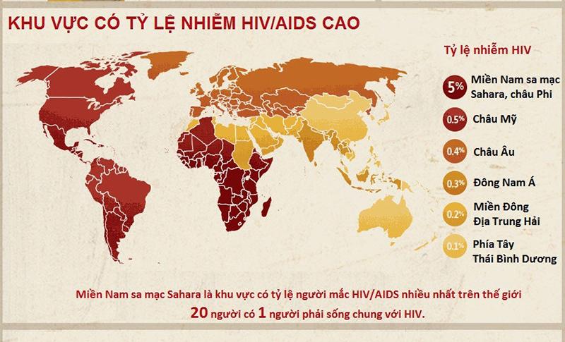 Tìm hiểu về HIV/AIDS