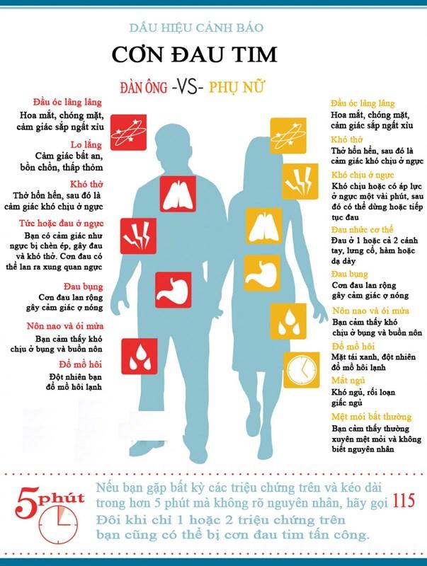 Triệu chứng của cơn đau thắt ngực