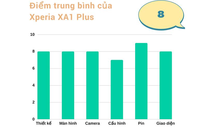 Đánh giá chi tiết Xperia XA1 Plus