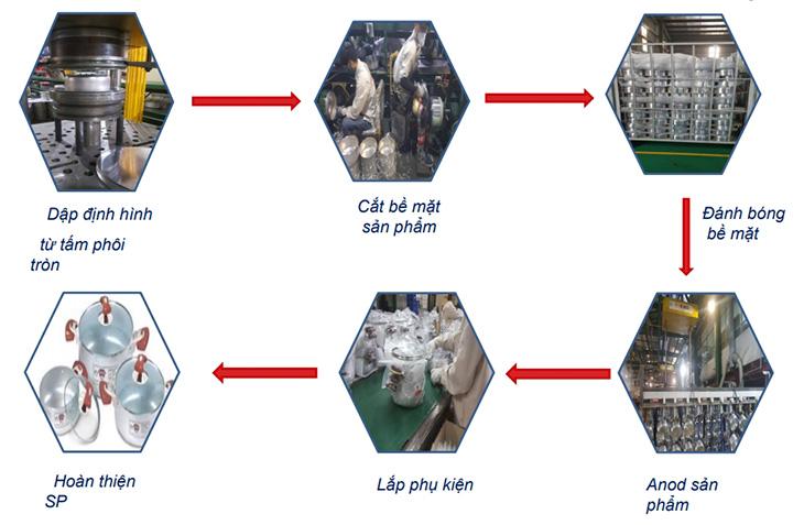 Quy trình sản xuất nồi anod