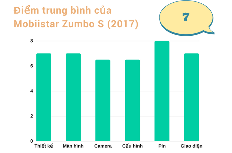 Đánh giá Mobiistar Zumbo S