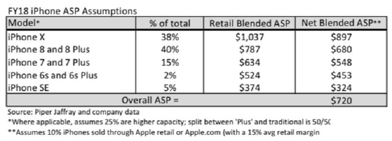 iPhone X sẽ chiếm 38% lượng iPhone bán ra năm 2018