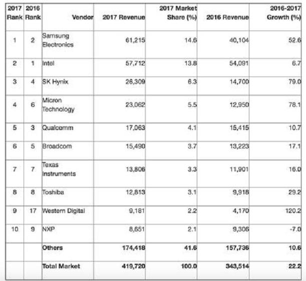 Gartner: Samsung vượt Intel trở thành hãng sản xuất chip nhớ lớn nhất