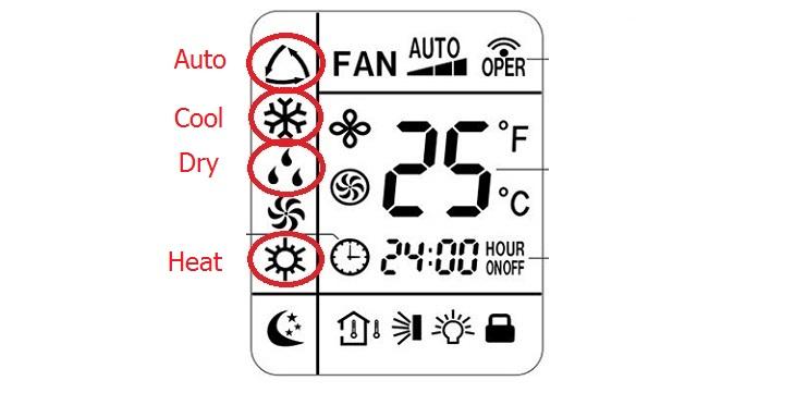 Giải mã các ký hiệu lạ trên remote máy điều hòa