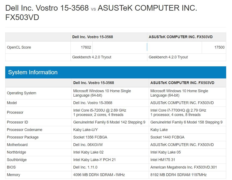 Đánh giá Dell Vostro 3568: Cấu hình khá, giá vừa tầm, chỉ việc xài, khỏi lo nghĩ - ảnh 15