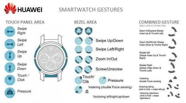 Bằng sáng chế mới của Huawei tiết lộ smartwatch có viền cảm ứng - ảnh 2