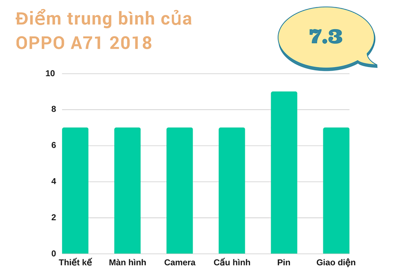 Đánh giá chi tiết Oppo A71 2018