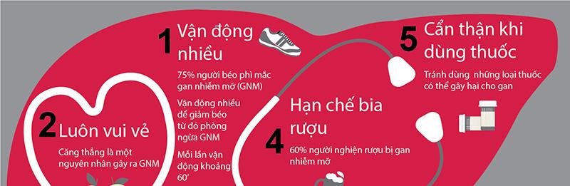 5 việc cần làm khi bị gan nhiễm mỡ