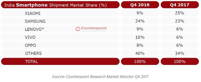 Xiaomi đứng đầu Ấn Độ
