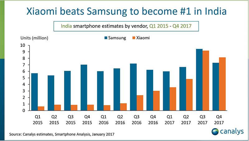 Xiaomi vượt qua Samsung đứng đầu thị trường Ấn Độ