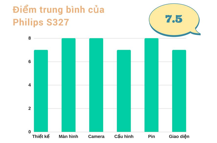 Đánh giá Philips S327