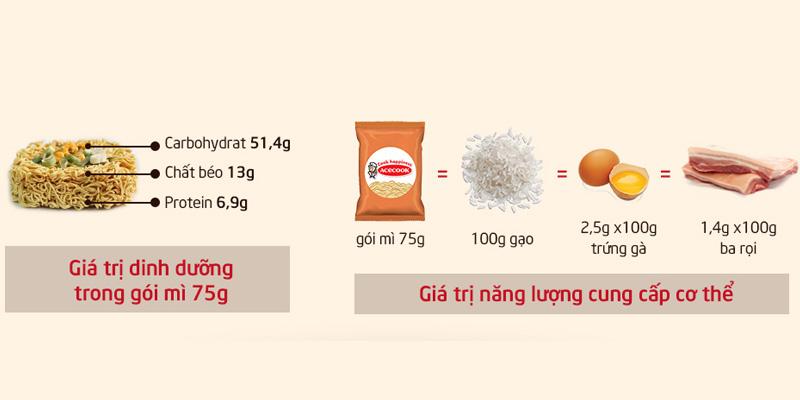 Giá trị dinh dưỡng trong 1 gói mì