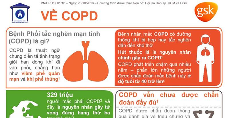 Những điều cần biết về bệnh phổi tắt nghẽn mạn tính